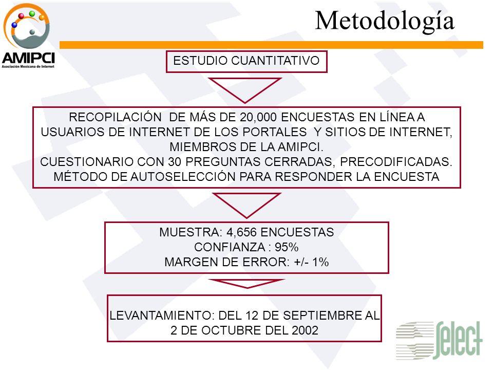 Metodología ESTUDIO CUANTITATIVORECOPILACIÓN DE MÁS DE 20,000 ENCUESTAS EN LÍNEA A USUARIOS DE INTERNET DE LOS PORTALES Y SITIOS DE INTERNET, MIEMBROS