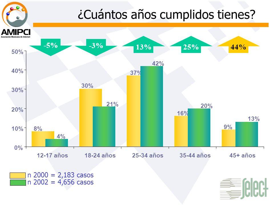 ¿Cuántos años cumplidos tienes? n 2000 = 2,183 casos n 2002 = 4,656 casos 30% 8% 9% 16% 37% 13% 20% 42% 21% 4% 0% 10% 20% 30% 40% 50% 12-17 años18-24