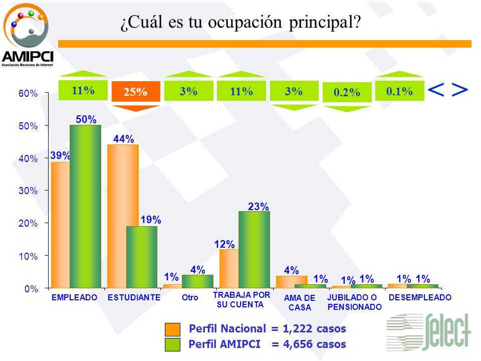 ¿Cuál es tu ocupación principal? Perfil AMIPCI = 4,656 casos 44% 12% 4% 1% 39% 50% 4% 1% 23% 19% 0% 10% 20% 30% 40% 50% 60% EMPLEADO ESTUDIANTEOtro TR