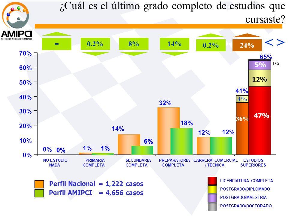 1% 32% 12% 41% 14% 0% 36% 4% ¿Cuál es el último grado completo de estudios que cursaste? 0% 6% 1% 0% 10% 20% 30% 40% 50% 60% 70% NO ESTUDIO NADA PRIMA