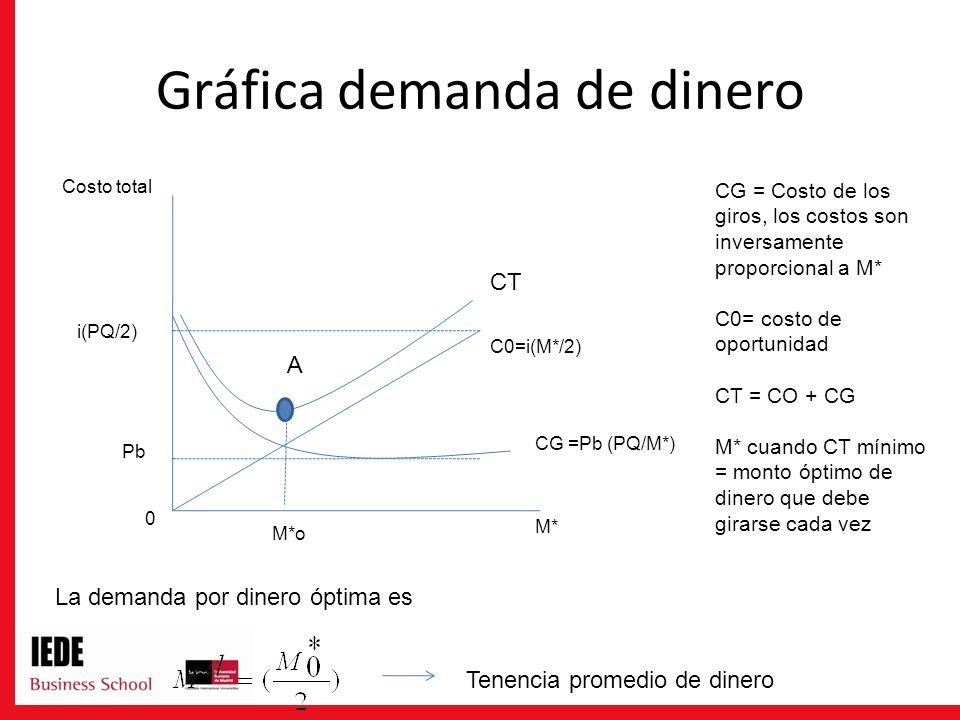 Gráfica demanda de dinero La demanda por dinero óptima es Pb M* i(PQ/2) Costo total 0 M*o C0=i(M*/2) A CT CG =Pb (PQ/M*) CG = Costo de los giros, los