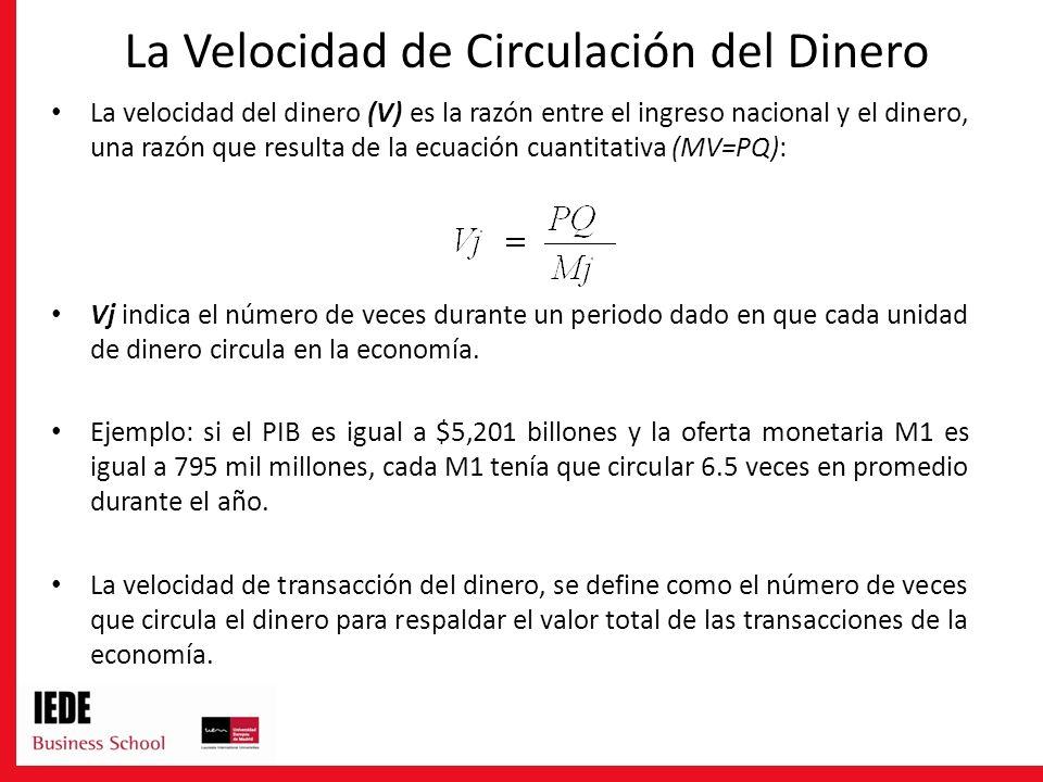 La Velocidad de Circulación del Dinero La velocidad del dinero (V) es la razón entre el ingreso nacional y el dinero, una razón que resulta de la ecua