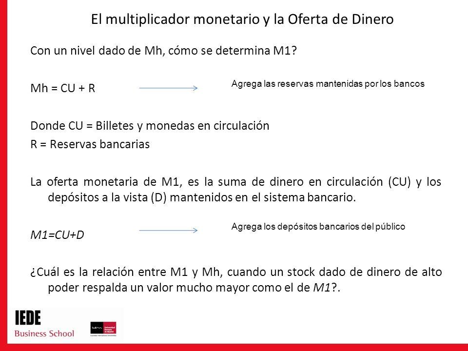 El multiplicador monetario y la Oferta de Dinero Con un nivel dado de Mh, cómo se determina M1? Mh = CU + R Donde CU = Billetes y monedas en circulaci