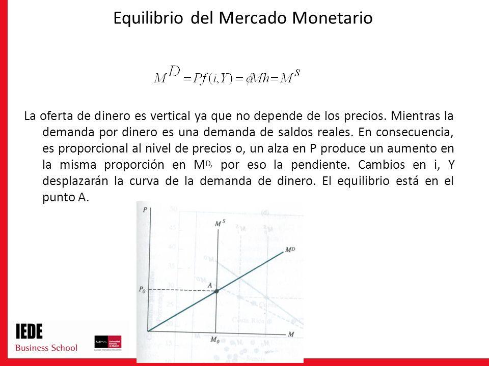 Equilibrio del Mercado Monetario La oferta de dinero es vertical ya que no depende de los precios. Mientras la demanda por dinero es una demanda de sa