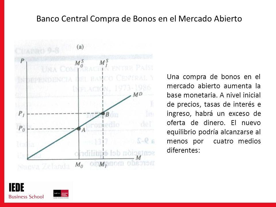 Banco Central Compra de Bonos en el Mercado Abierto Una compra de bonos en el mercado abierto aumenta la base monetaria. A nivel inicial de precios, t