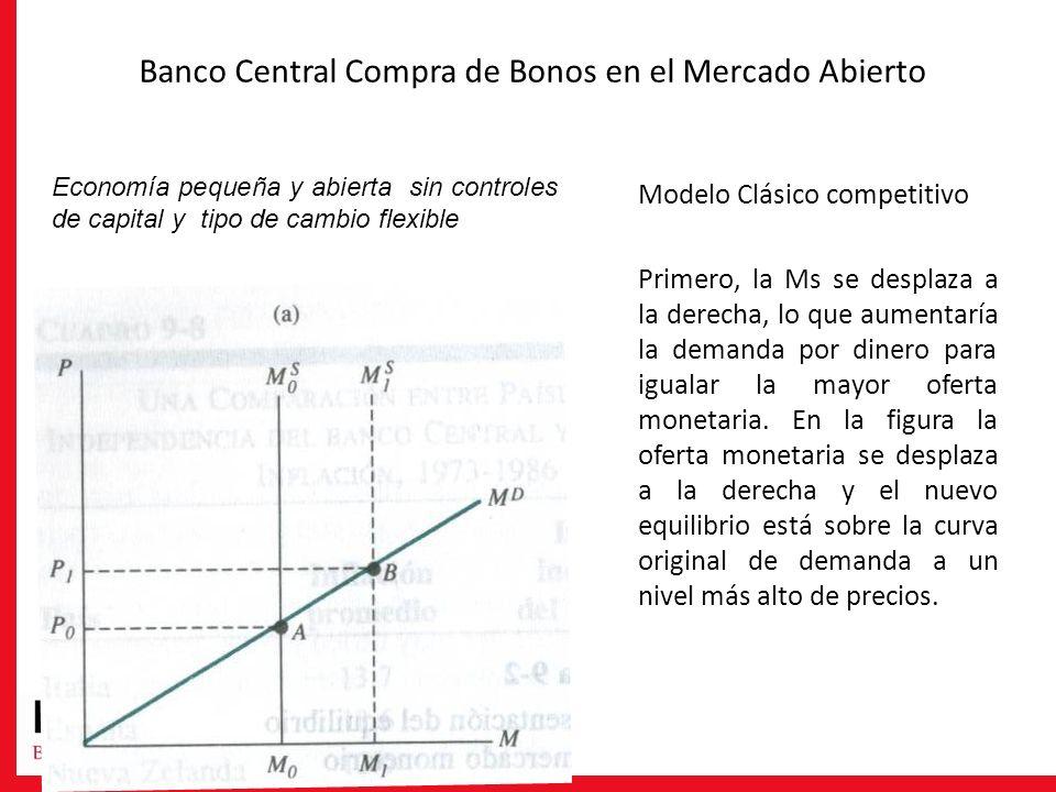 Banco Central Compra de Bonos en el Mercado Abierto Modelo Clásico competitivo Primero, la Ms se desplaza a la derecha, lo que aumentaría la demanda p