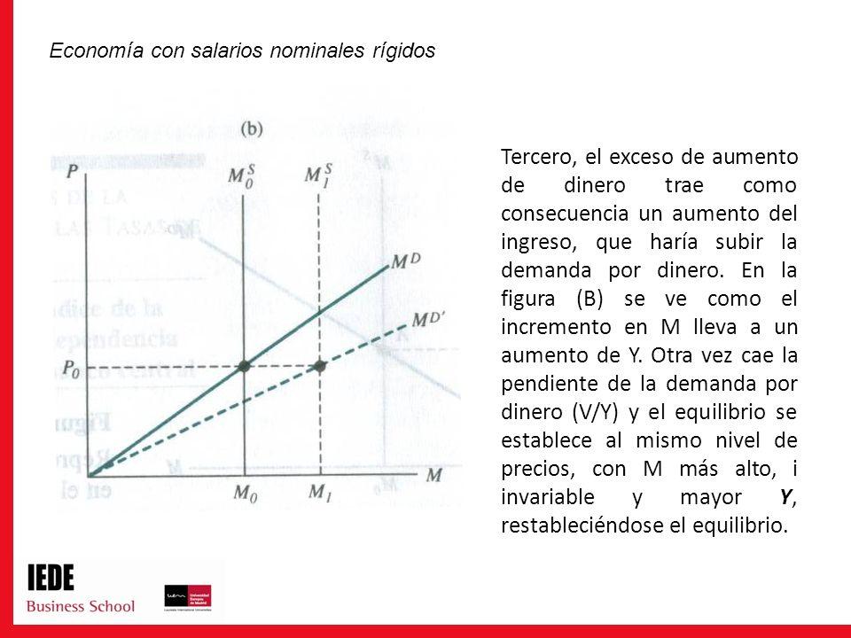Tercero, el exceso de aumento de dinero trae como consecuencia un aumento del ingreso, que haría subir la demanda por dinero. En la figura (B) se ve c