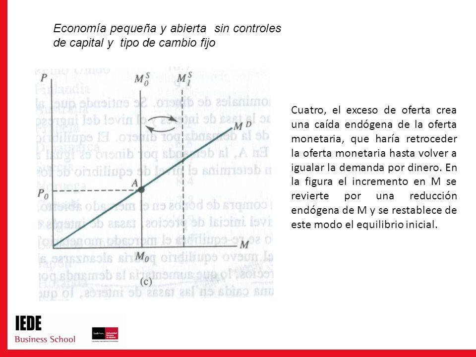 Cuatro, el exceso de oferta crea una caída endógena de la oferta monetaria, que haría retroceder la oferta monetaria hasta volver a igualar la demanda