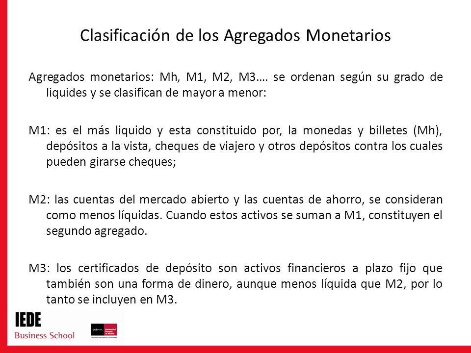 Clasificación de los Agregados Monetarios Agregados monetarios: Mh, M1, M2, M3…. se ordenan según su grado de liquides y se clasifican de mayor a meno