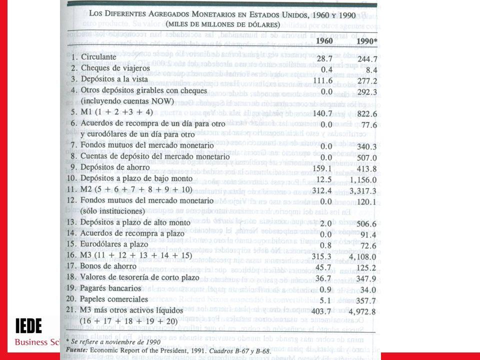 Demanda por dinero Precios: Inflación Los precios son la tasa a la cual se puede intercambiar dinero por bienes.