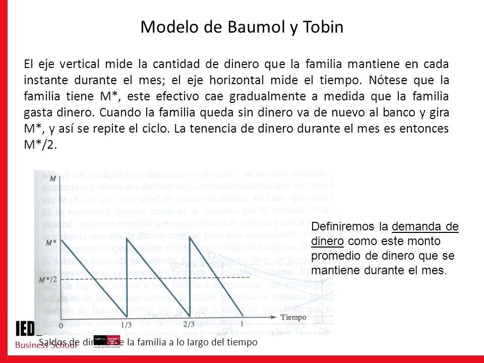 Modelo de Baumol y Tobin El eje vertical mide la cantidad de dinero que la familia mantiene en cada instante durante el mes; el eje horizontal mide el