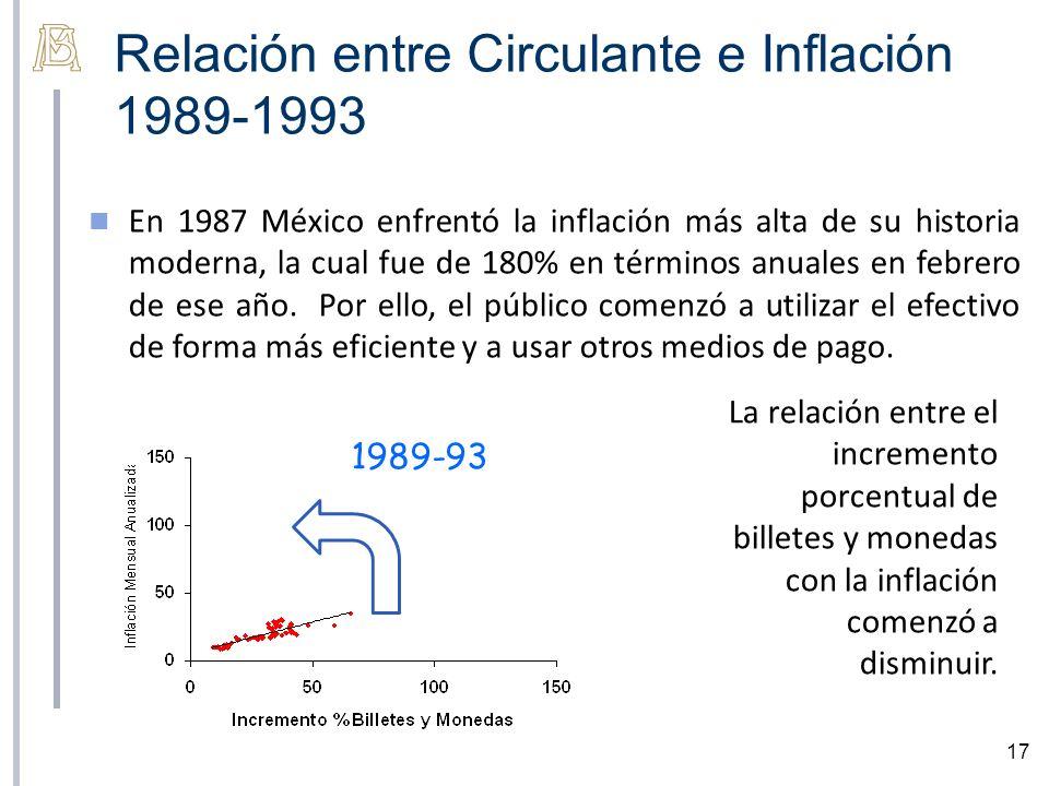 Relación entre Circulante e Inflación 1989-1993 17 En 1987 México enfrentó la inflación más alta de su historia moderna, la cual fue de 180% en términos anuales en febrero de ese año.