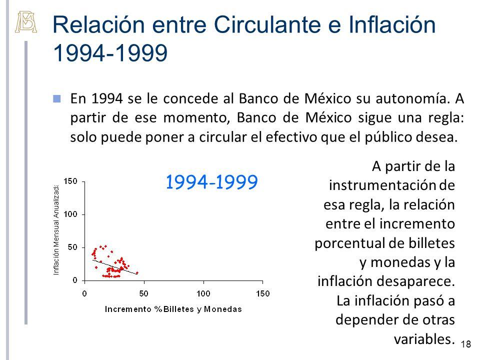 Relación entre Circulante e Inflación 1994-1999 18 En 1994 se le concede al Banco de México su autonomía. A partir de ese momento, Banco de México sig