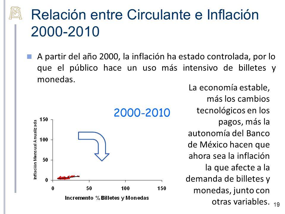 Relación entre Circulante e Inflación 2000-2010 19 A partir del año 2000, la inflación ha estado controlada, por lo que el público hace un uso más intensivo de billetes y monedas.