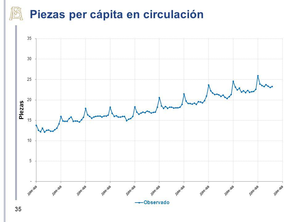 Piezas per cápita en circulación 35