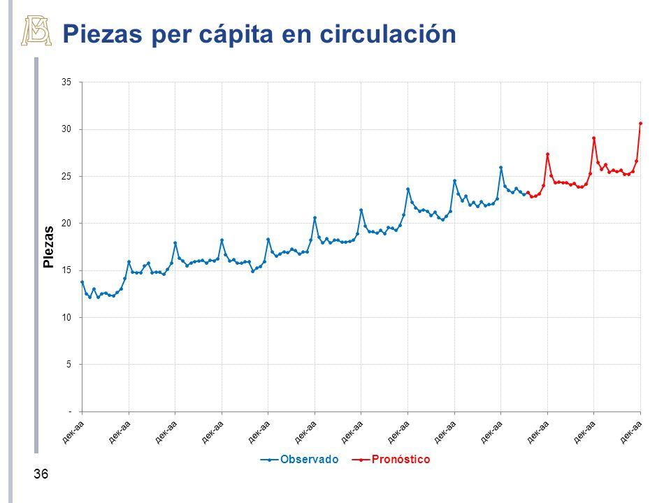Piezas per cápita en circulación 36