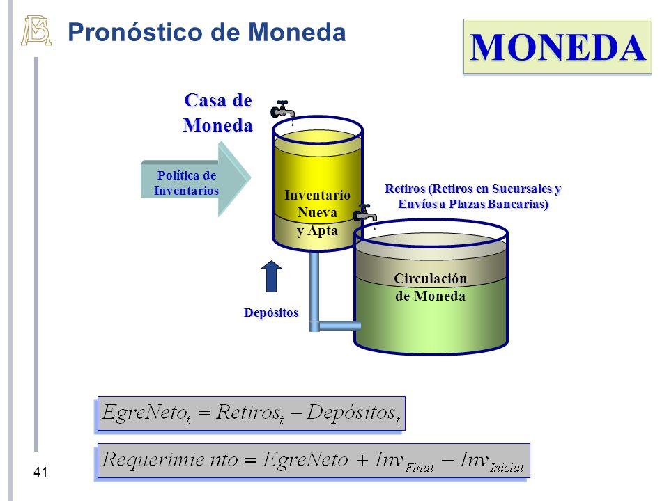 Casa de Moneda Inventario Nueva y Apta Circulación de Moneda Retiros (Retiros en Sucursales y Envíos a Plazas Bancarias) Depósitos MONEDA Política de