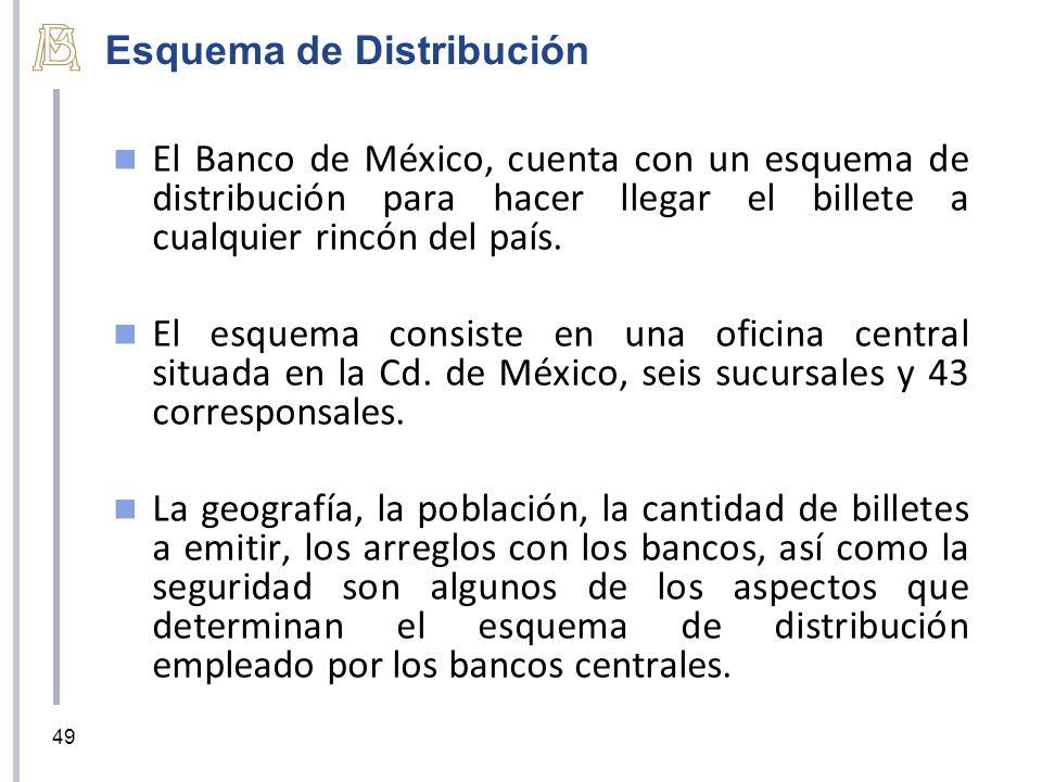 Esquema de Distribución El Banco de México, cuenta con un esquema de distribución para hacer llegar el billete a cualquier rincón del país. El esquema