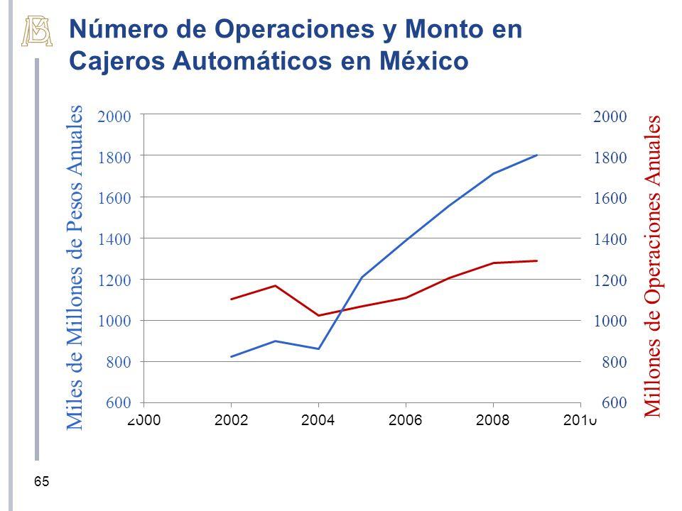 2000 1800 1600 1400 1200 1000 800 600 2000 1800 1600 1400 1200 1000 800 600 Millones de Operaciones Anuales Miles de Millones de Pesos Anuales Número de Operaciones y Monto en Cajeros Automáticos en México 65