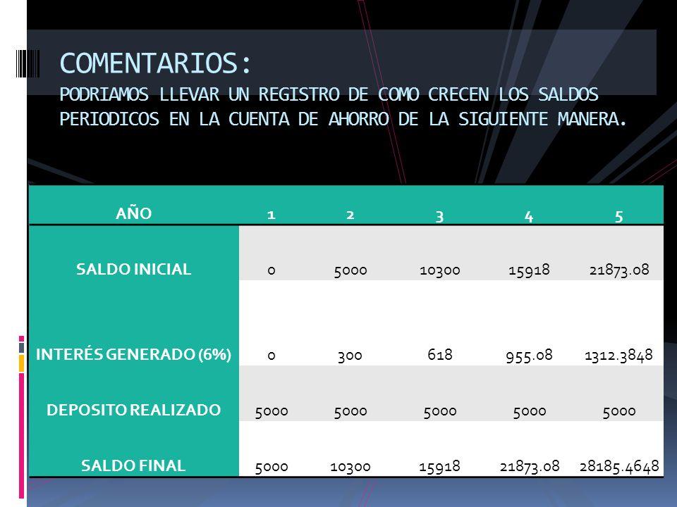 COMENTARIOS: PODRIAMOS LLEVAR UN REGISTRO DE COMO CRECEN LOS SALDOS PERIODICOS EN LA CUENTA DE AHORRO DE LA SIGUIENTE MANERA. AÑO12345 SALDO INICIAL05