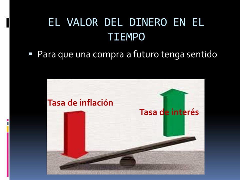 EL VALOR DEL DINERO EN EL TIEMPO Para que una compra a futuro tenga sentido Tasa de inflación Tasa de interés