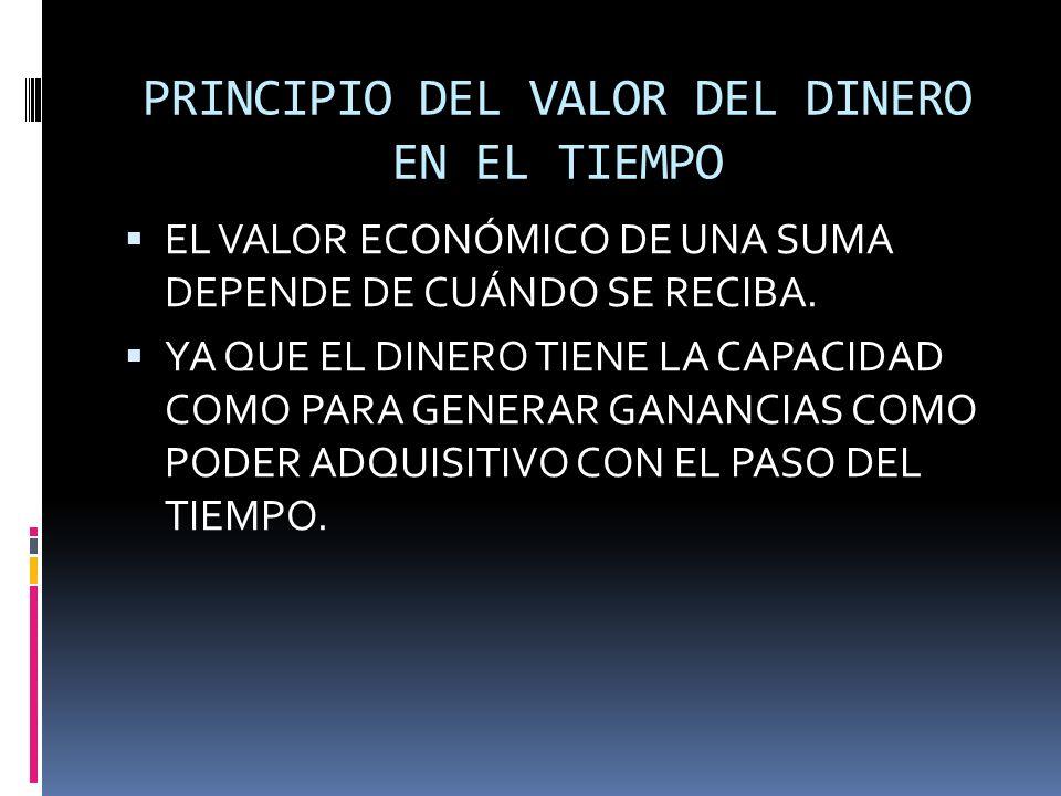 PRINCIPIO DEL VALOR DEL DINERO EN EL TIEMPO EL VALOR ECONÓMICO DE UNA SUMA DEPENDE DE CUÁNDO SE RECIBA. YA QUE EL DINERO TIENE LA CAPACIDAD COMO PARA