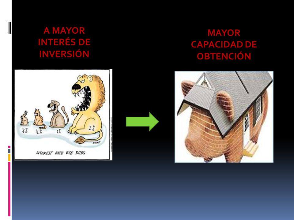 A MAYOR INTERÉS DE INVERSIÓN MAYOR CAPACIDAD DE OBTENCIÓN