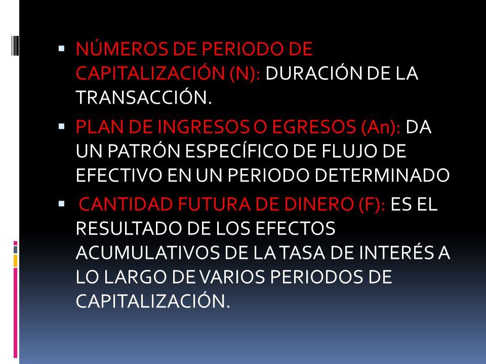 NÚMEROS DE PERIODO DE CAPITALIZACIÓN (N): DURACIÓN DE LA TRANSACCIÓN. PLAN DE INGRESOS O EGRESOS (An): DA UN PATRÓN ESPECÍFICO DE FLUJO DE EFECTIVO EN