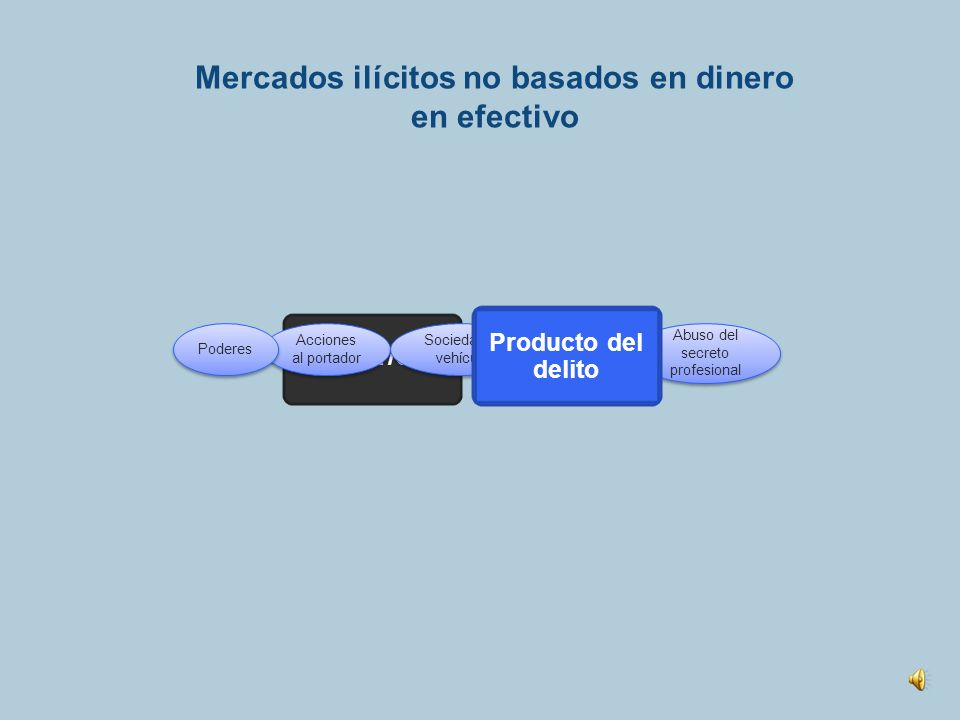 Mercados basados en dinero en efectivo Recolección de dinero ilícito El dinero ingresa al sistema financiero DIVERSIFICACIÓN COLOCACIÓN INTEGRACIÓN Co