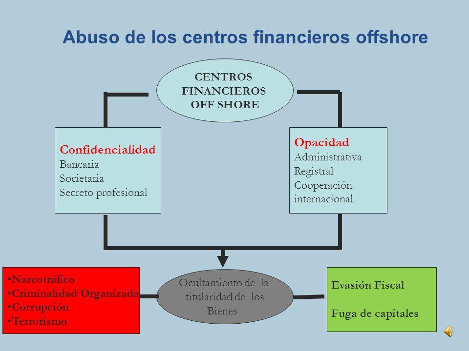 Autor/es Acciones al portador Sociedades vehículo Directores nominales Abuso del secreto profesional Poderes Producto del delito Mercados ilícitos no