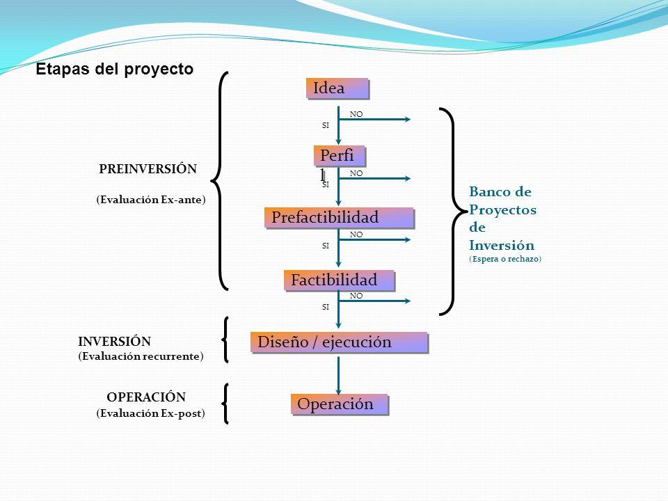 Idea Perfi l Prefactibilidad Factibilidad Operación Diseño / ejecución PREINVERSIÓN INVERSIÓN (Evaluación recurrente) OPERACIÓN (Evaluación Ex-ante) (Evaluación Ex-post) SI NO SI NO SI NO SI NO Etapas del proyecto Banco de Proyectos de Inversión (Espera o rechazo)