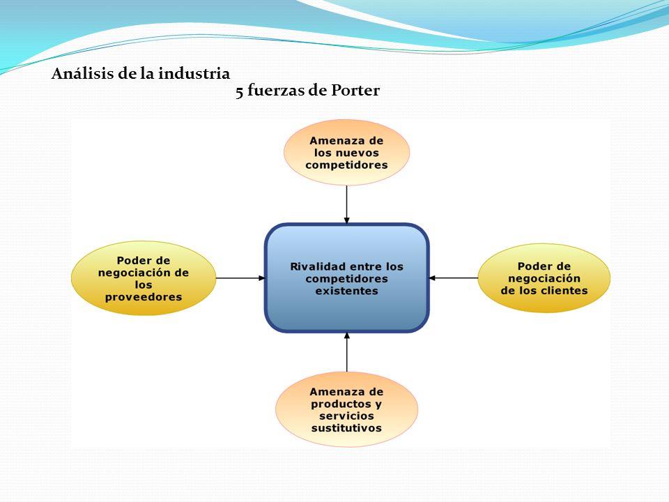 Análisis de la industria 5 fuerzas de Porter
