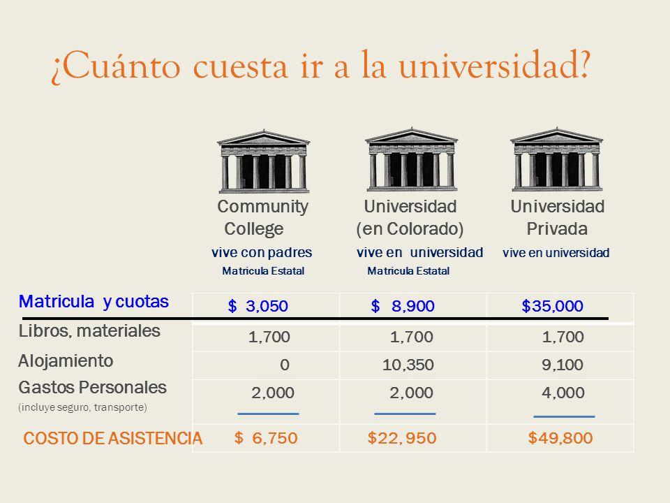 ¿Cuánto cuesta ir a la universidad? Community Universidad Universidad College (en Colorado) Privada vive con padres vive en universidad vive en univer