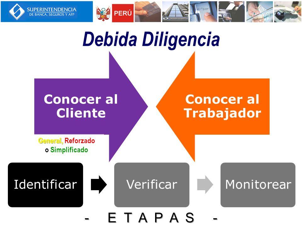 Conocer al Cliente Conocer al Trabajador Debida Diligencia IdentificarVerificarMonitorear - E T A P A S - General, General, Reforzado o Simplificado