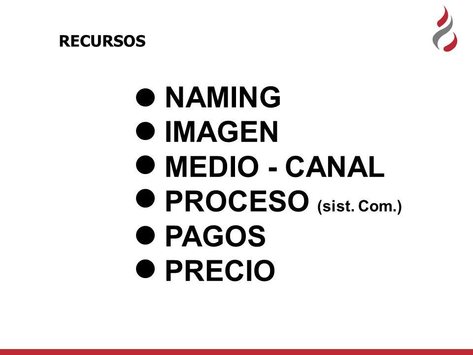 NAMING IMAGEN MEDIO - CANAL PROCESO (sist. Com.) PAGOS PRECIO RECURSOS