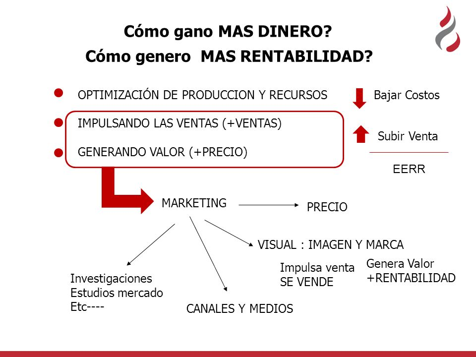 MARKETING VISUAL : IMAGEN Y MARCA Impulsa venta SE VENDE OPTIMIZACIÓN DE PRODUCCION Y RECURSOS IMPULSANDO LAS VENTAS (+VENTAS) GENERANDO VALOR (+PRECI