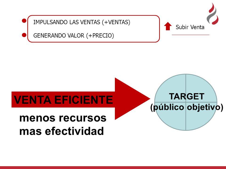 VENTA EFICIENTE TARGET (público objetivo) IMPULSANDO LAS VENTAS (+VENTAS) GENERANDO VALOR (+PRECIO) Subir Venta menos recursos mas efectividad