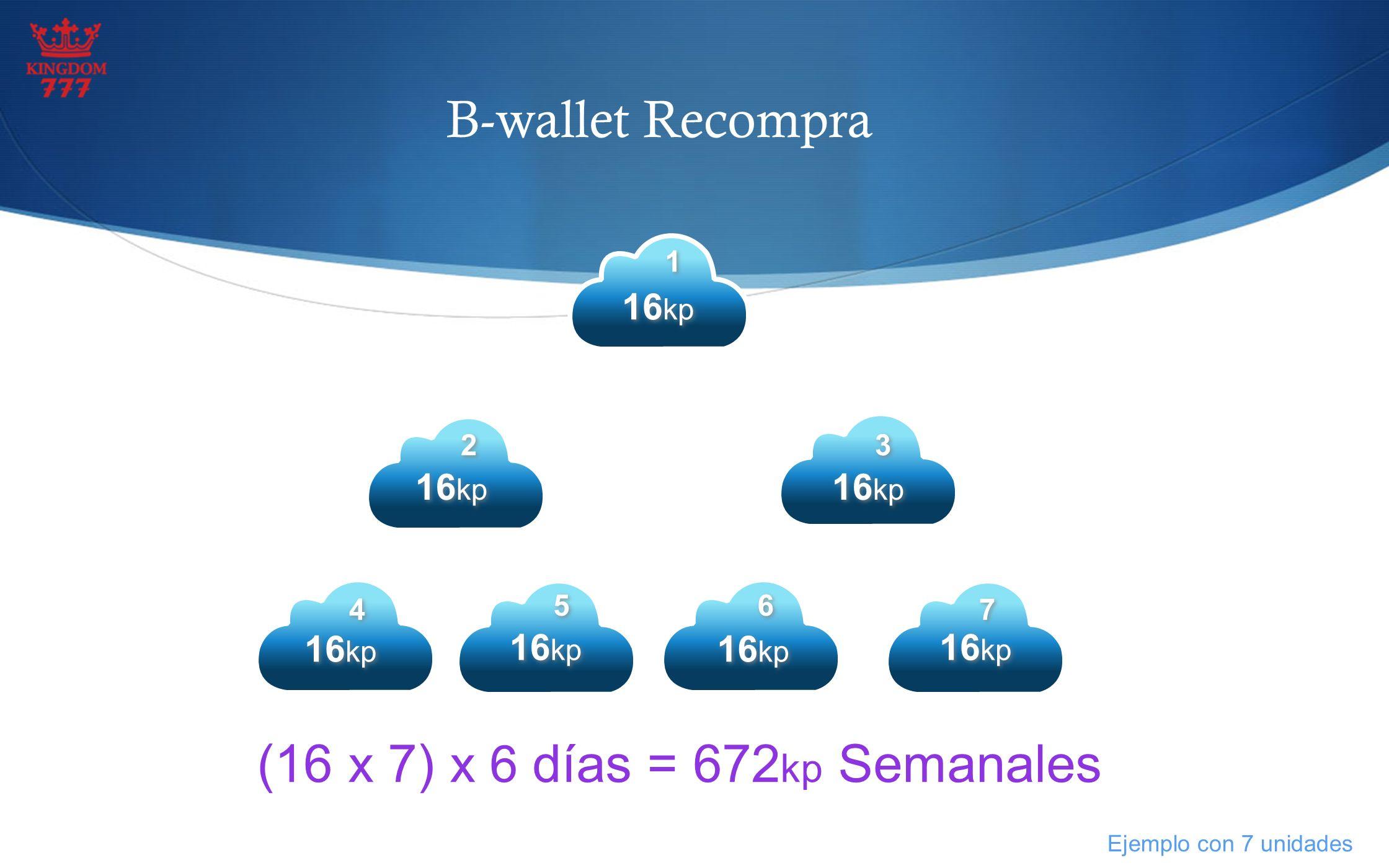 B-wallet Recompra 16 kp (16 x 7) x 6 días = 672 kp Semanales 1 1 2 2 3 3 4 4 5 5 6 6 7 7 Ejemplo con 7 unidades