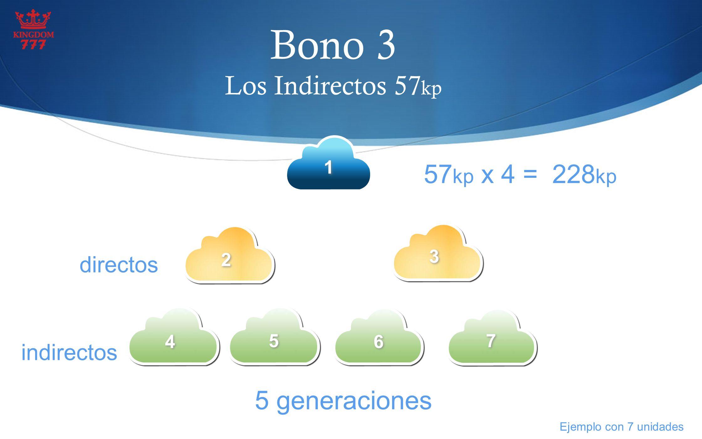 Indirecto s Bono 3 Los Indirectos 57 kp 1 1 5 generaciones Directo s 2 2 3 3 4 4 5 5 6 6 7 7 57 kp x 4 = 228 kp directos indirectos Ejemplo con 7 unid