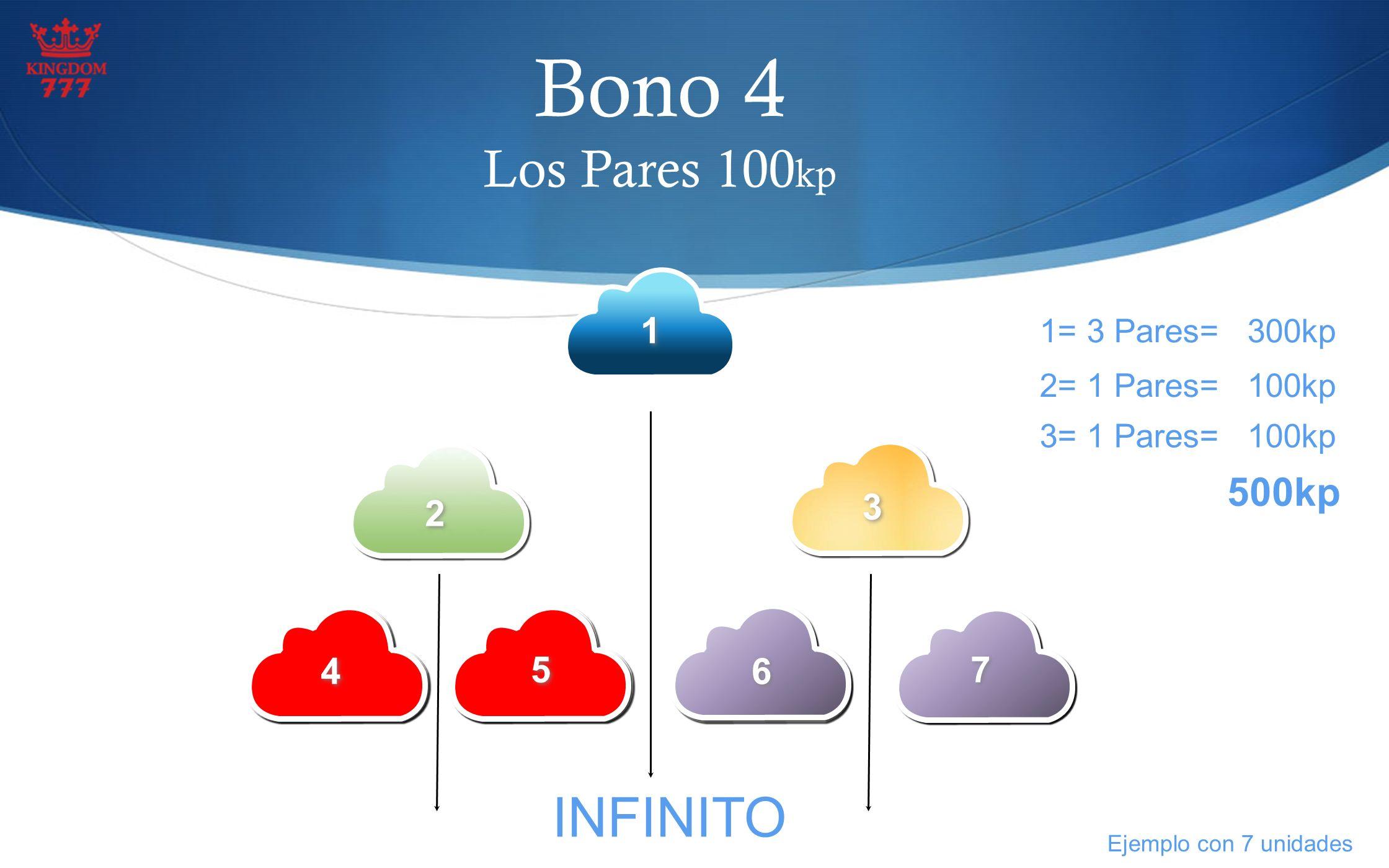 Bono 4 Los Pares 100 kp 1 1 1= 3 Pares= 300kp 2 2 3 3 4 4 5 5 6 6 7 7 2= 1 Pares= 100kp 3= 1 Pares= 100kp 500kp INFINITO Ejemplo con 7 unidades