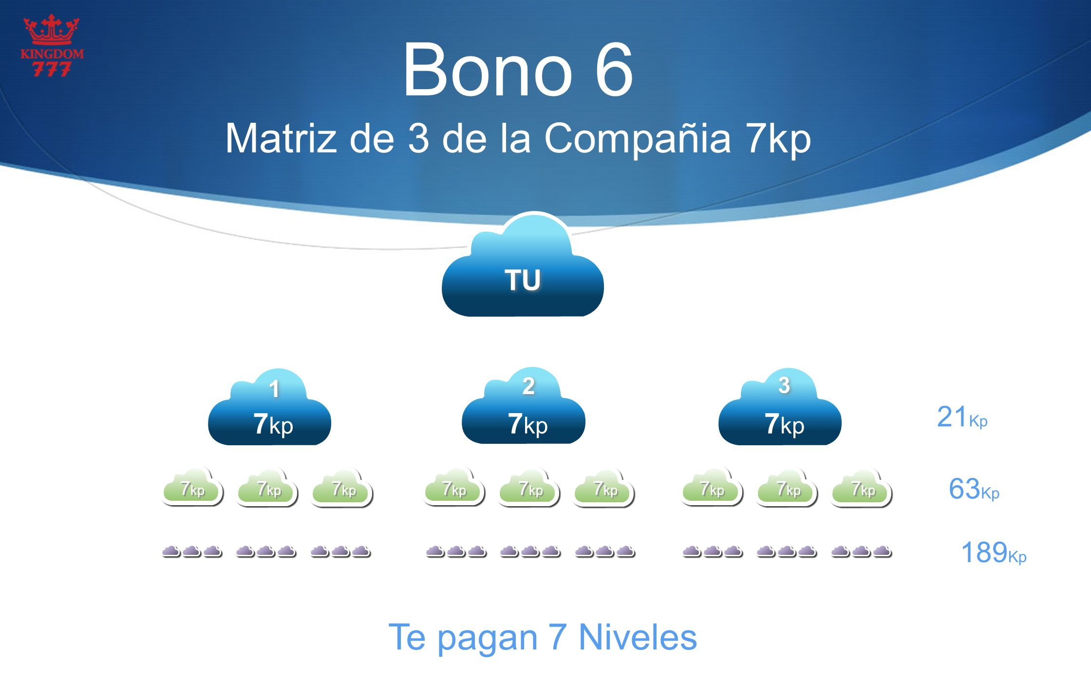 Bono 6 Matriz de 3 de la Compañia 7kp TU 2 2 7 kp 1 1 3 3 Te pagan 7 Niveles nivel 1 21 Kp nivel 2 63 Kp nivel 3 189 Kp