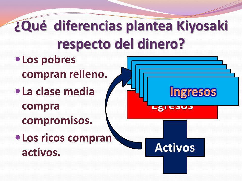¿Qué diferencias plantea Kiyosaki respecto del dinero? Los pobres compran relleno. La clase media compra compromisos. Los ricos compran activos. Egres