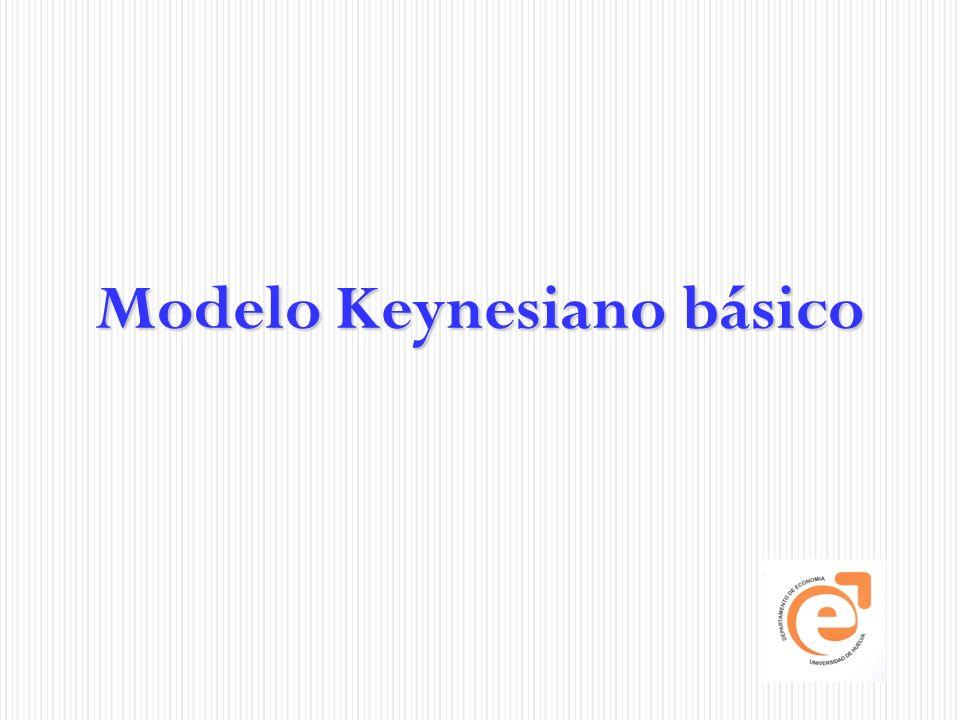 Modelo Keynesiano básico IV Pág.12 Ecuaciones del modelo: Si sustituimos (4) en (3), tenemos: