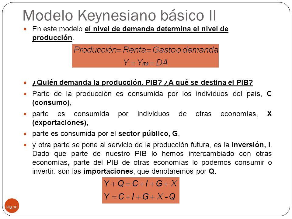 Modelo Keynesiano básico II Pág.10 En este modelo el nivel de demanda determina el nivel de producción. ¿Quién demanda la producción, PIB? ¿A qué se d