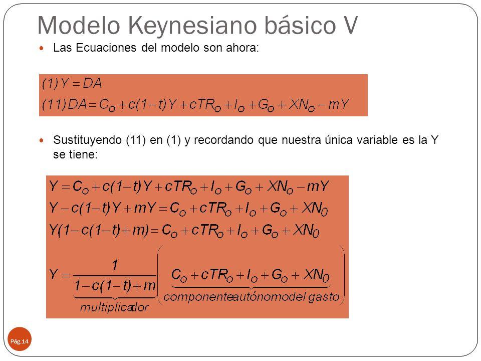 Modelo Keynesiano básico V Pág.14 Las Ecuaciones del modelo son ahora: Sustituyendo (11) en (1) y recordando que nuestra única variable es la Y se tie