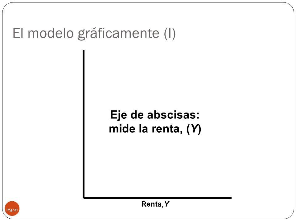 El modelo gráficamente (I) Pág.20 Renta,Y Eje de abscisas: mide la renta, (Y)