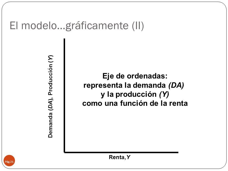 El modelo…gráficamente (II) Pág.21 Renta,Y Demanda (DA), Producción (Y) Eje de ordenadas: representa la demanda (DA) y la producción (Y) como una func
