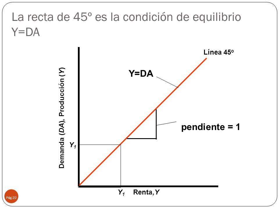 La recta de 45º es la condición de equilibrio Y=DA Pág.22 Renta,Y Demanda (DA), Producción (Y) Línea 45 o Y=DA pendiente = 1 Y1Y1 Y1Y1