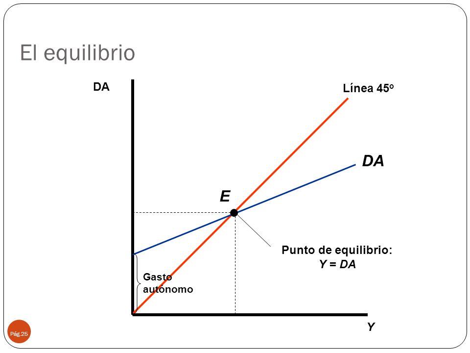 El equilibrio Pág.25 Y DA Línea 45 o DA Gasto autónomo Punto de equilibrio: Y = DA E