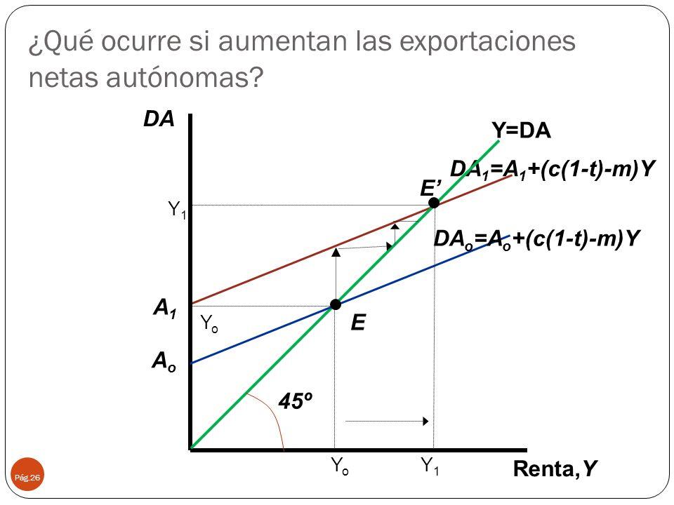 ¿Qué ocurre si aumentan las exportaciones netas autónomas? Pág.26 45º DA 1 =A 1 +(c(1-t)-m)Y Renta,Y Y=DA YoYo E YoYo Y1Y1 Y1Y1 E DA DA o =A o +(c(1-t